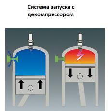 Купить в Минске Бензопила HYUNDAI Х 460 цена