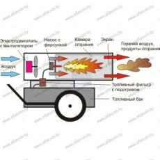 Купить в Минске Тепловая пушка дизельная POWER TEC D50 цена
